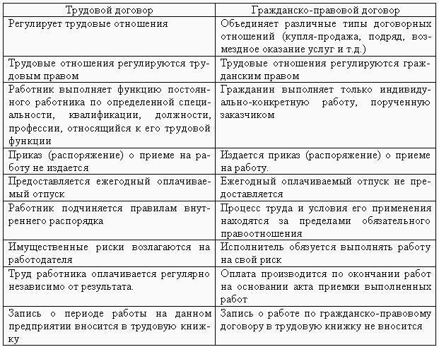 Гражданско-правовой договор с иностранным гражданином образец 2018.