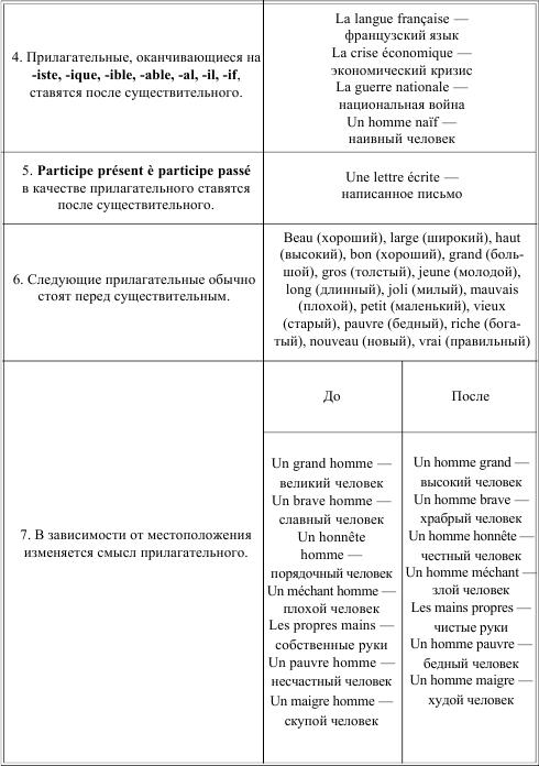 ирина солодухина грамматика французского языка в таблицах