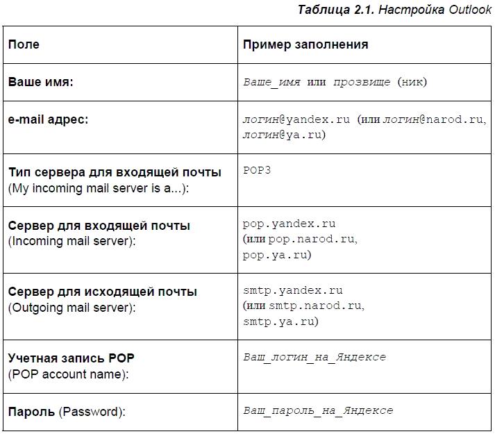 кредит 200 тысяч грн