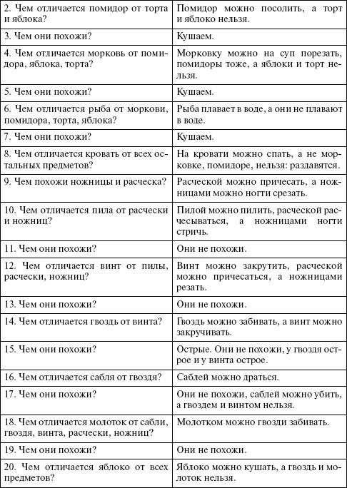 схема связь логопсихологии с другими науками